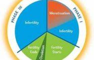 Keluarga Berencana Alamiah (KBA) atau Natural Family Planning